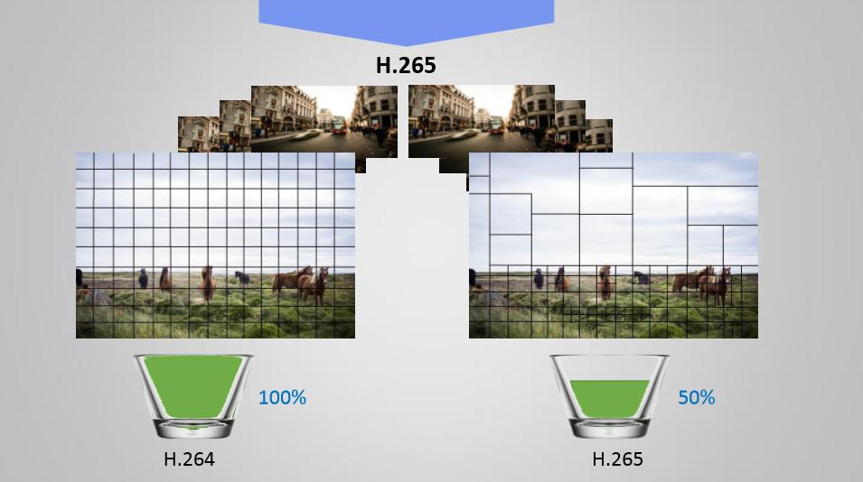 Resultado de imagen para compresion h.265+ tvc