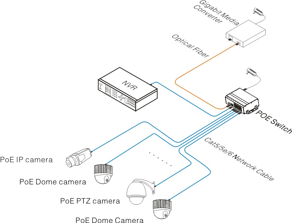 Twisted Pair Wiring Diagram furthermore Wiring Diagram For Gigabit Ether likewise Saxxon Utp7208epoea1 Switch Poe Industrial 8 Ptos Fe Afat 1 Pto Uplink Hibrido Gesfp Fo 120w Totalesmodo Cctv Para Videovigilancia as well T1 Patch Cable Diagram moreover Cat 6 66 Block Wiring Diagram. on cat5 wiring diagram gigabit